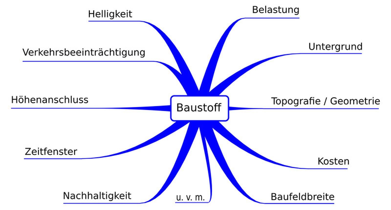 Abbildung 1: Entscheidende Einflussfaktoren und Kriterien für die Wahl des Baustoffs.