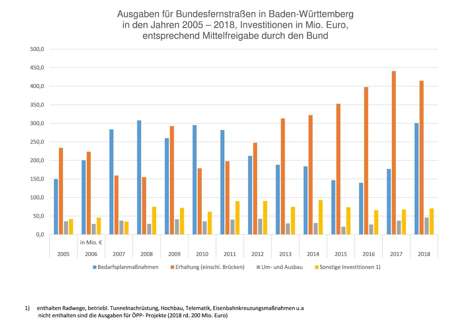 Bei Bundesfernstraßen wurde in Baden-Württemberg im vergangenen Jahr so viel Geld umgesetzt wie noch nie