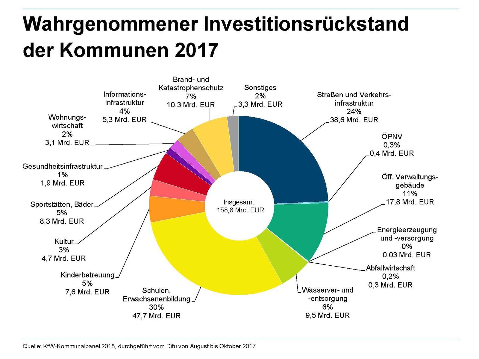 Überblick über die Investitionsrückstände der Kommunen